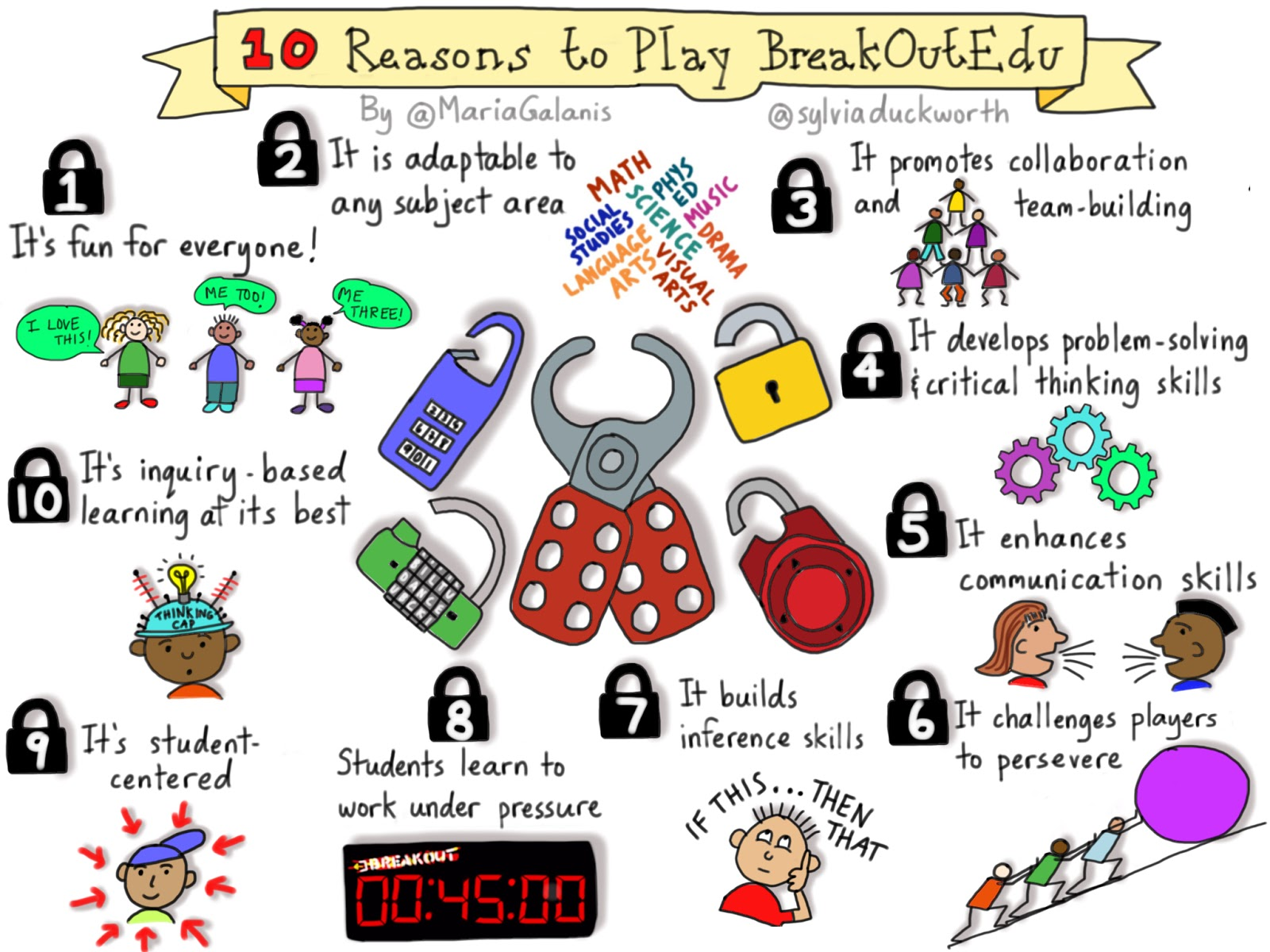 Image result for breakout edu sketchnote
