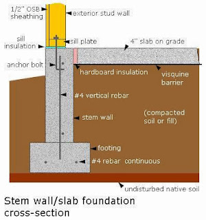 Construction Work Stem Wall Slab Foundation Cross Section