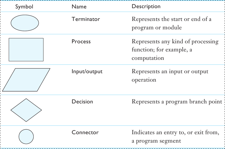 Programming Structured Programming