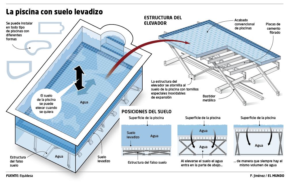 infografia piscina suelo levadizo