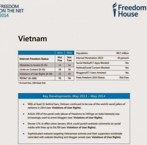 Bảng thống kê của Freedom House năm 2014