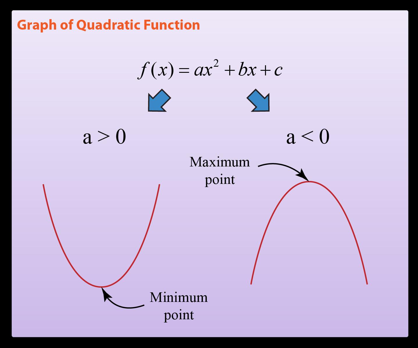 how to draw quadratic graphs
