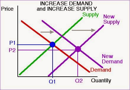 equilibrium price Equilibrium price is also called market clearing price because at this price the exact quantity that producers take to market will be bought by consumers, and there will be nothing 'left over'.