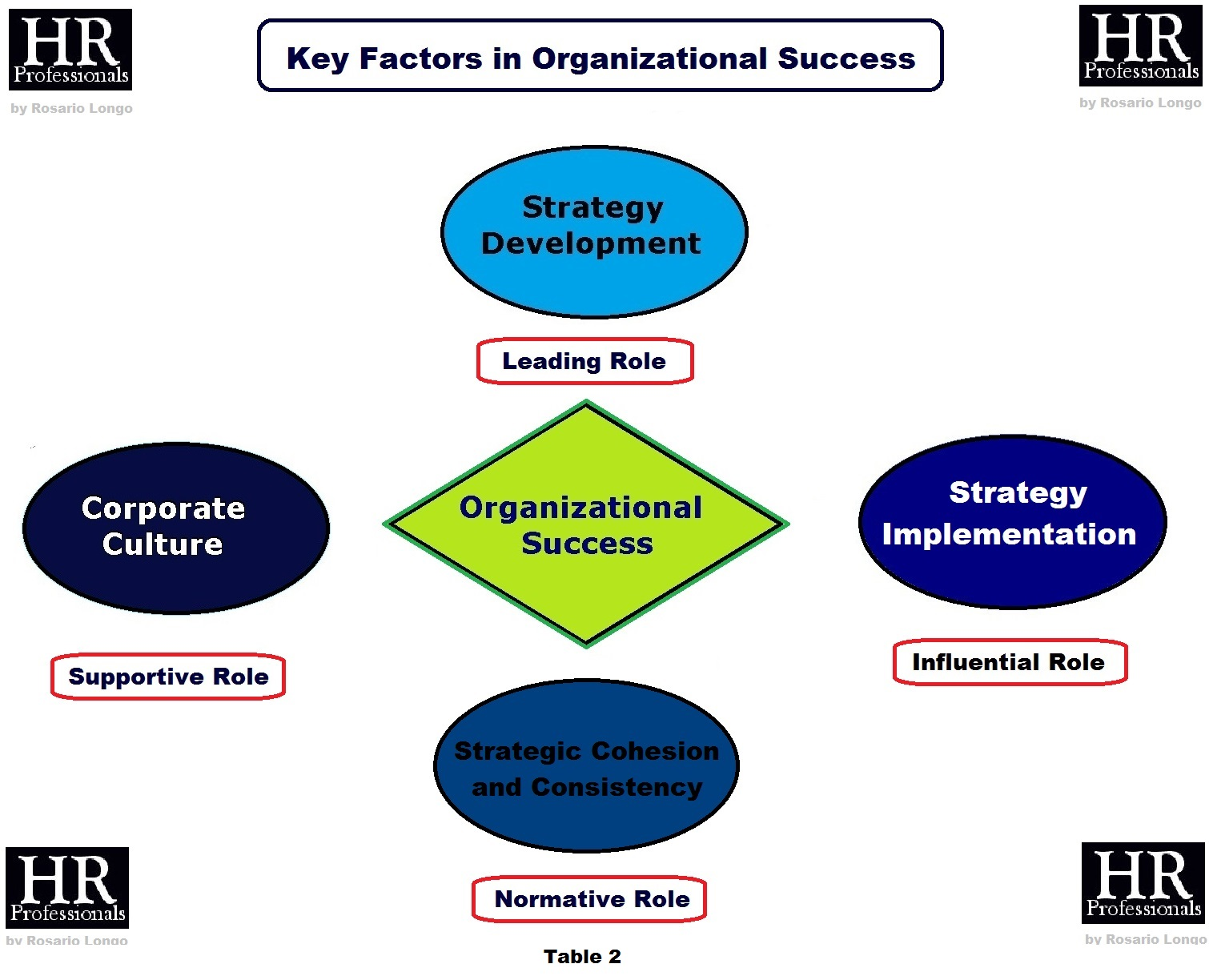 organizational success Int5acilons seven societal criteria of organizational success management success is an elusive concept it frequently represents a set of intermediate evaluations which, in turn, it is hoped we approximations of more ultimate criteria of organ- izational success but, organizational success is an equally.
