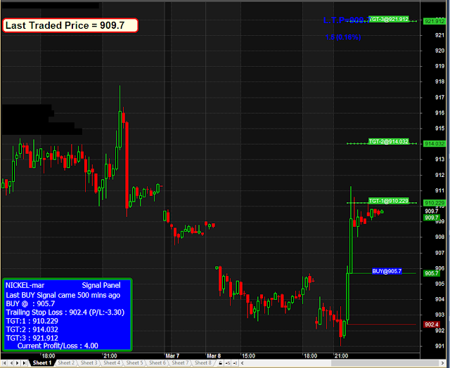 Intraday trading system afl