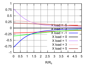 graph of the phase of the transmission coefficient for complex loads
