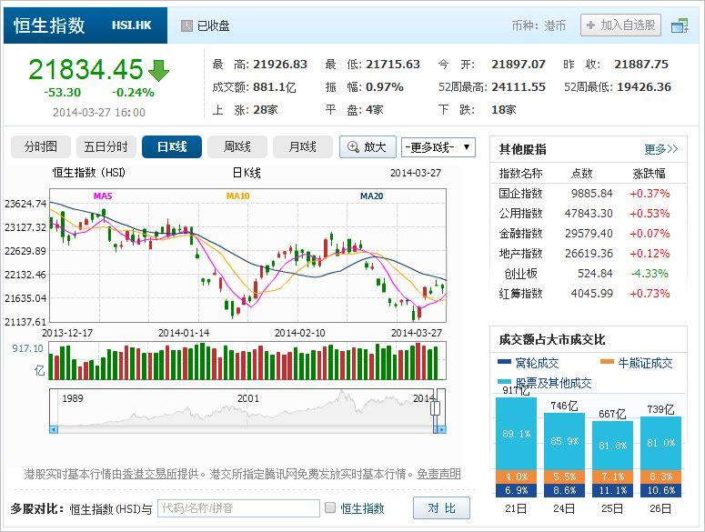 中国株コバンザメ投資 香港ハンセン指数20140327