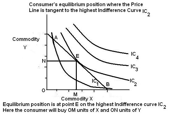 indifference curve and units Utility indifference curves for risk-averse investors this concept can be explained with the help of indifference curve indifference curves for an investor.