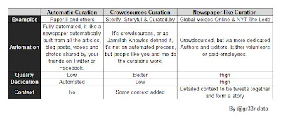 Comparison of Twitter Curation tools