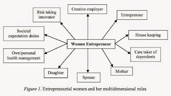 Roles of Women Entrpreneur