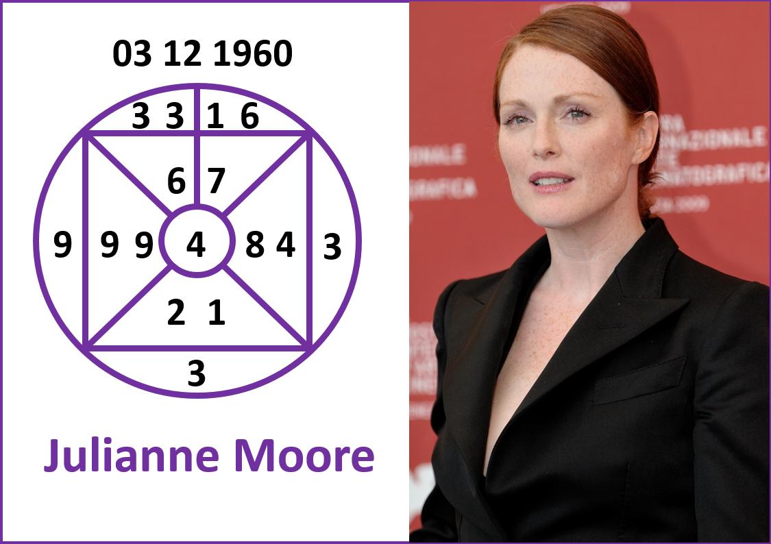 Julianne Moore, Yishu Insights