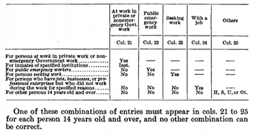 Genealogy Ink 1940 Census Understanding The Employment Fields