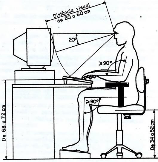 cuando estamos en nuestro puesto de trabajo debemos estar sentados como lo muestra la grfica vale decir nuestra silla sobre una superficie