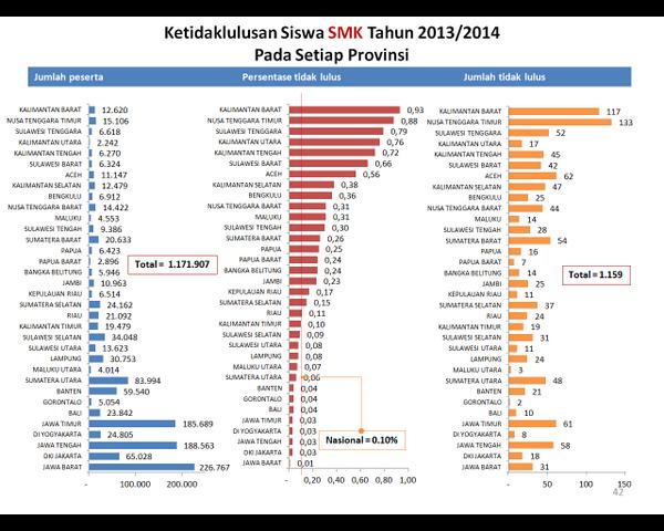 Ketidaklulusan SMK 2014