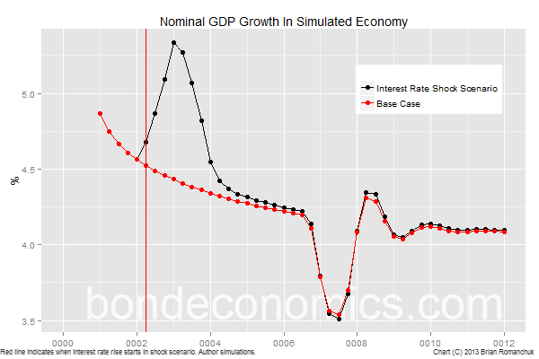 Chart: Nominal GDP of simulated economy.