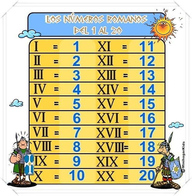 aprende los numeros romanos del 1 al 20 con esta tabla de