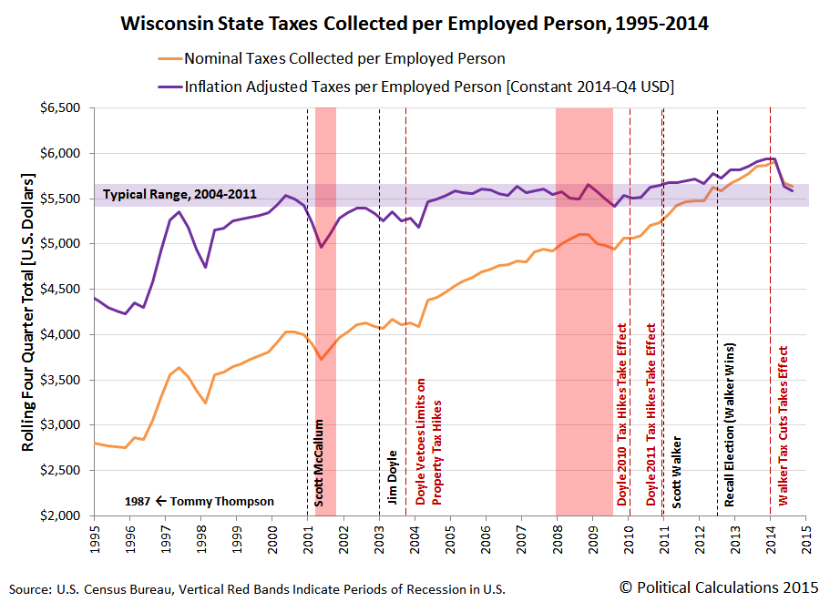 Wisconsin State Taxes Collected per Employed Person, 1995-2014