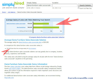 simplyhired.com reports the homeless earn more than dania furniture sales associates