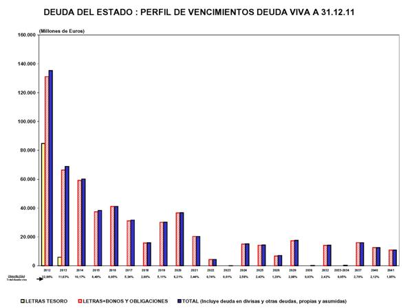 La  compra  del estado moderno,  deuda  pública,  crédito... Figura7