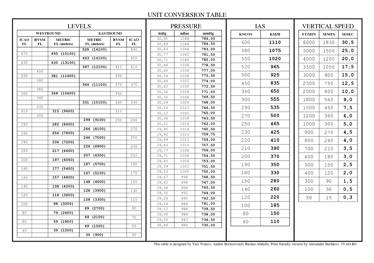 Printables Unit Conversion Table unit conversion sheet template sheet