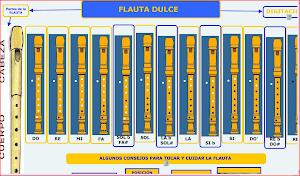 FLAUTA DULCE:DIGITACIÓN