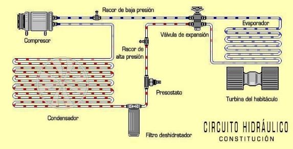 Componentes del aire acondicionado
