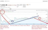spx chart shows bearish
