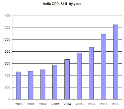 India - GDP Growth