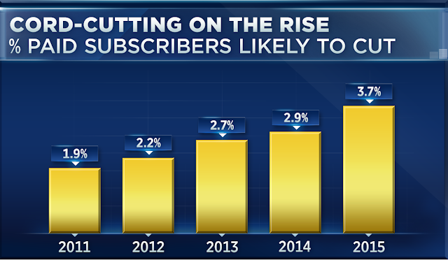Percent of paid subscribers likely to cut the cord