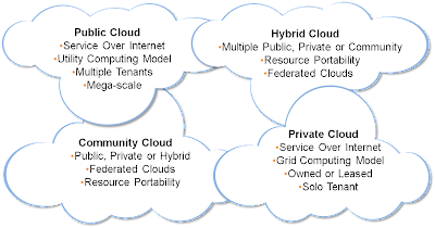 4 deployment models for cloud computing