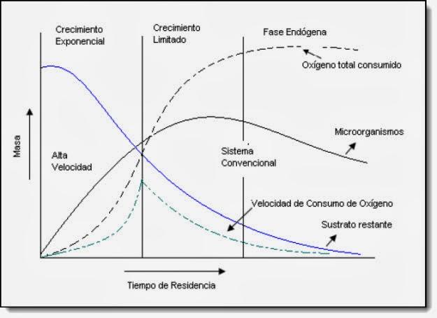 Crecimiento microbiano en procesos aerobiios