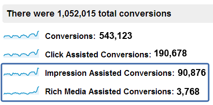 impression assisted conversions