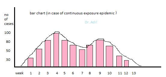 Epidemic-Definition-Types Of Epidemic-Epidemic CurvesEpidemic Definition