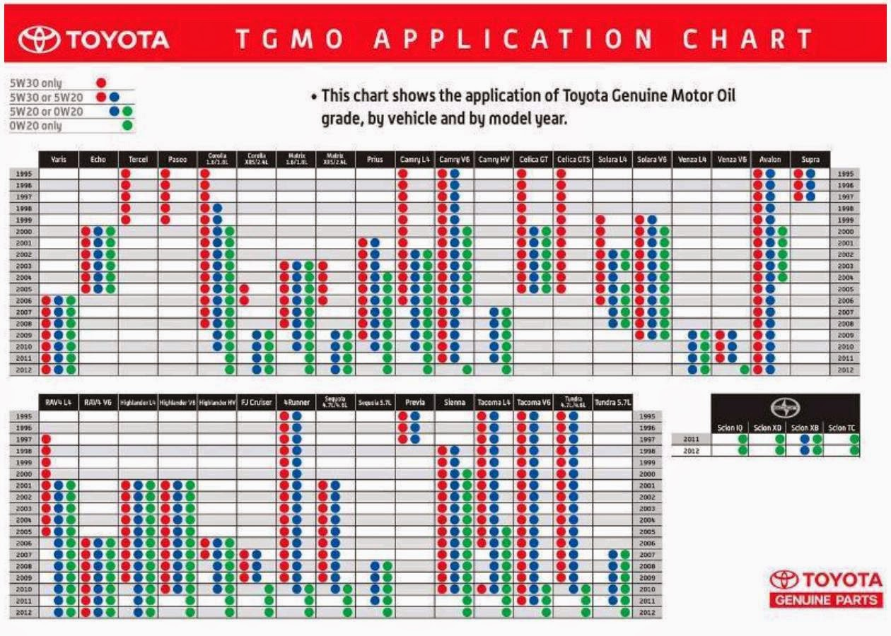 Toyota Genuine Motor Oil Viscosity Application Chart Tgmo