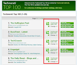 Technorati Rank Değeri