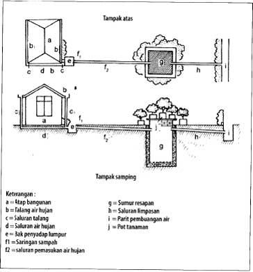 Konstruksi sumur resapan invidual