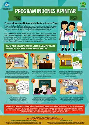 Kartu Indonesia Pintar Kip 2015 Gugus Ra Kartini