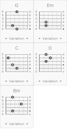 Kumpulan Gambar Chords Kunci Gitar Ukulele Lengkap Label: MLTR , Rock  Chord Kentrung Senar 3 Lagu