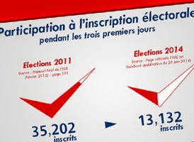 http://www.tunelyz.com/2014/08/elections-tunisie-inscription.html