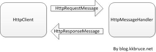 Client 端 HTTP 訊息處理