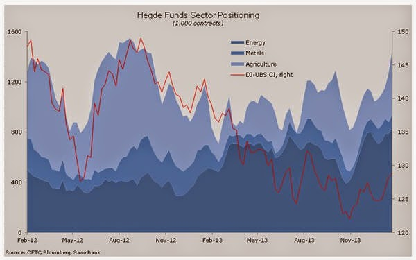 Copper is odd one out on this hedge fund positioning chart.