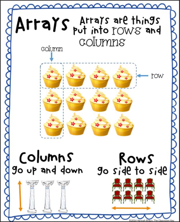 ... arrays an repeated addition or for 3rd graders who are connecting