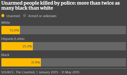 Stats on police killings