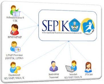 sepik website resmi kurikulum 2013 info para guru siswa