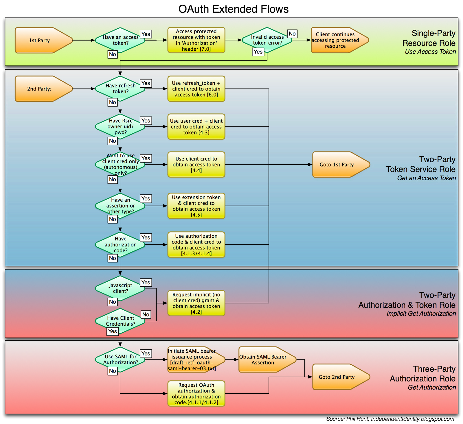 Independent identity oauth flows extended by legs in oauth it included a useful diagram which i have since updated based on feedback the revised diagram is available below click to enlarge nvjuhfo Choice Image