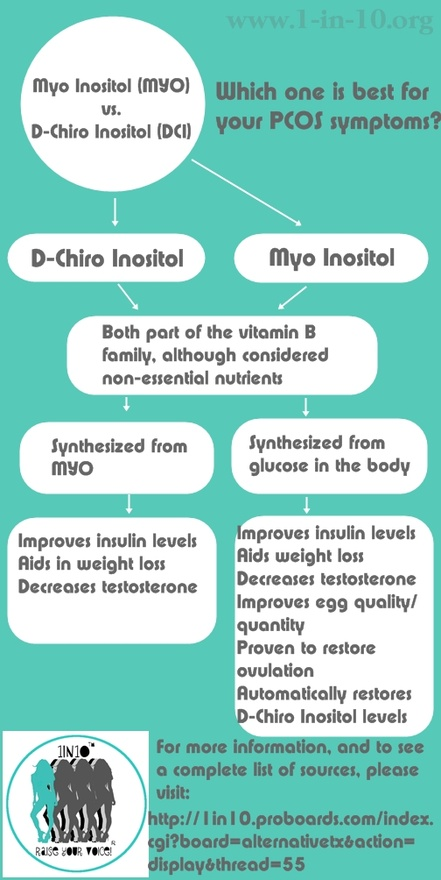 Myo Inositol For Pcos