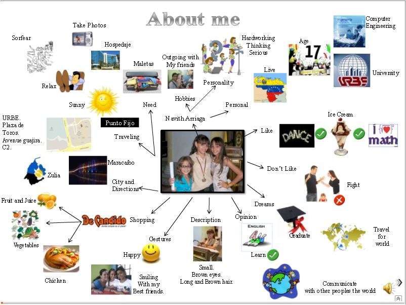 Amazing Mind Map Template for Kids