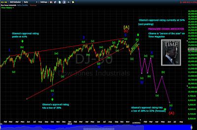 DJIAChart12282012A.jpg