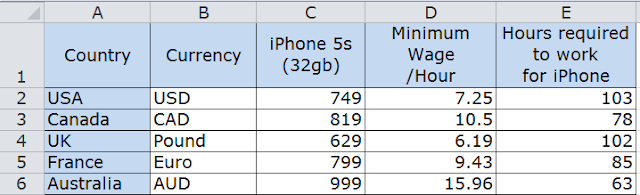 iphone and minimum wage comparison