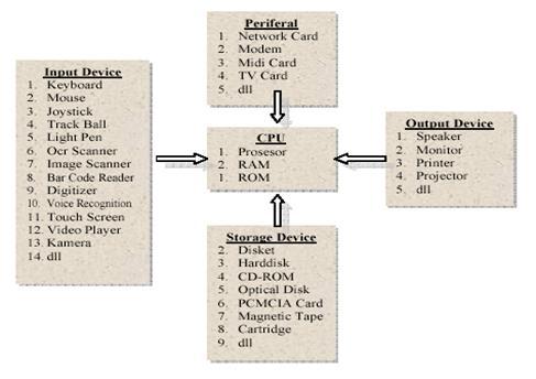 Computer Ciber: Pengertian Komponen-Komponen Komputer